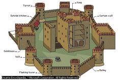 Castle Components- Castles were constructed to protect a community. In the diagram, most of the components listed were built for aid in the defense system. 10th Century