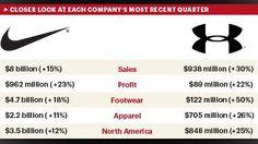 http://media.bizj.us/view/img/4156091/nike-under-armour-earnings-comparison*750xx431-242-0-95.jpg