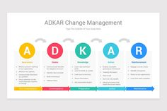 ADKAR Change Management Model Keynote Template | Nulivo Market Change Management Models, Keynote Template, Knowledge, Templates, Marketing, Stencils, Vorlage, Models, Facts