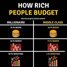 How rich people budget . – breathiest-ribbons - Finance tips, saving money, budgeting planner Financial Quotes, Financial Literacy, Financial Tips, Financial Peace, Budget Planer, Business Money, Business Tips, Web Business, Business Marketing