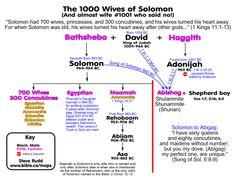 Gráfico de estudo de studyBible de Bíblia de cantares de Salomão para o livro de cantares de Salomão