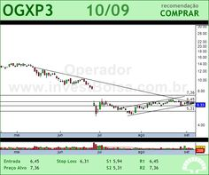 OGX PETROLEO - OGXP3 - 10/09/2012 #OGXP3 #analises #bovespa