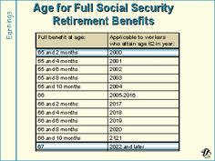 Age for full social security retirement benefits