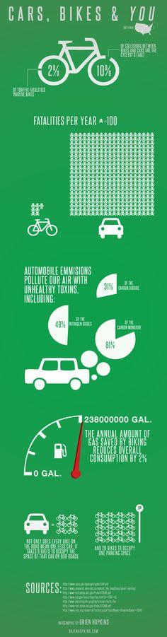 Cars, Bike & You Infographic http://www.biketalker.com
