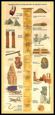 línea de tiempo del antiguo Egipto ...