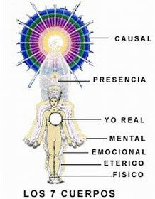 Spiritual healing is a complementary practice to orthodox medicine and certainly shouldn't be thought of as a replacement for more traditional medicinal practices. Kundalini Reiki, Chakra Meditation, Chakra Healing, Yoga Mantras, Reiki Training, Learn Reiki, Les Chakras, Acupressure Treatment, Reiki Symbols