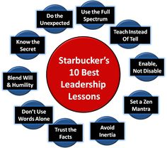 """These are my 10 favorite leadership lessons - the ones that have """"stuck"""" with me and are now a part of my daily practice. They are critical to excellence."""
