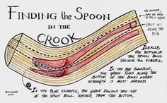 I like making spoons from crooks.  It makes for strong elegant spoons that let the tree be a design partner.  Besides, I like discovering the crooks. When a crook is split, the sinuous ergonomic pr...