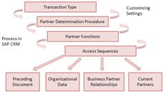 Partner Processing in SAP CRM #Technology #CRM #Sales
