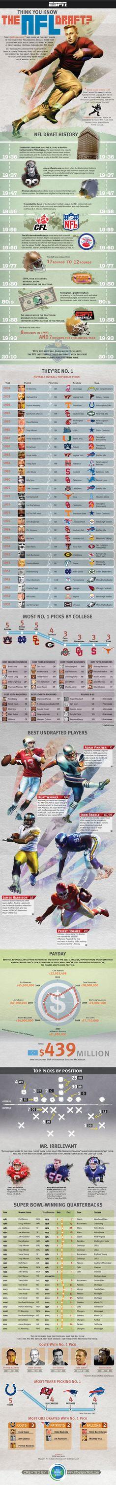 ESPN Infographic: NFL Draft