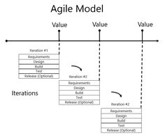 Waterfall to Agile. For me, one of the most important changes in Agile is what it means to the product development cycle. Agile shifts to a focus on iterations, where each iteration performs activities in parallel (such as requirements, design, developmen Product Development Cycle, Agile Software Development, Design Development, Business Model Canvas, Cloud Infrastructure, Design Theory, Business Analyst, Change Management, Medical Technology