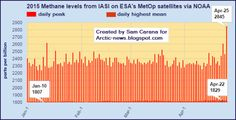 PEAK METHANE SPIKE TO 2845 PPB ON APRIL 25, 2015 IS JUST UNCANNY.    A whopping peak value of 2845 parts per billion at the 14,000 foot level of the atmosphere where methane concentrations tend to top out — especially in higher level clouds that have tended to be associated with Arctic wildfires. A value more than 200 parts per billion higher than daily peaks during January of 2015. All-in-all, a huge and unexpected jump at a very odd time for it.     Source…