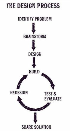 Design process is a series of steps that you go through in developing an idea or product. In engineering, programming, web design and most other creative work, many people consciously use The Design Process. The PBS show Design Squad provides Design Web, Logo Design, Graphic Design, Creative Design, Design Color, Typography Design, Layout Design, Brainstorm, Logo Web