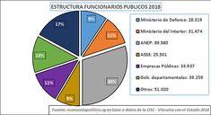 La gráfica de la semana: REDUCIR LOS FUNCIONARIOS PÚBLICOS ¿ES TAN FÁCIL COMO DICEN? Decir No, Chart