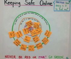Online safety lessons- this diagram help students understand what information they can share online. A great visual for teaching online safety. Elementary School Counseling, School Counselor, Elementary Library, Elementary Education, Digital Citizenship Lessons, Social Media Safety, Cyber Safety, Technology Lessons, Teaching Technology