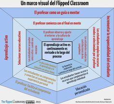 5 aspectos importantes en las que se basa el FLIPPED CLASSROOM: un innovador modo de aprendizaje que rompe los estereotipos de una clase tradicional.