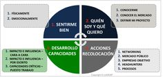 plan-accion-vital How To Plan, Signs, Faces, Novelty Signs, Signage, Dishes, Sign