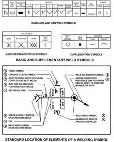 Diagram showing basic and supplementary weld symbols and the standard location o… – Sibgraph Welding Jobs, Diy Welding, Welding Projects, Welding Ideas, Electrical Plan Symbols, Blueprint Symbols, Architecture Blueprints, Blueprint Drawing, Shielded Metal Arc Welding