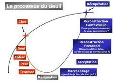 processus de deuil.JPG