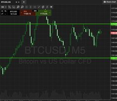 Look At Bitcoin Cree; A Simple Strategy For Tonight