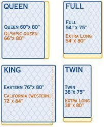 Mattress Size Chart Common Dimensions Of Us Mattresses Quilts
