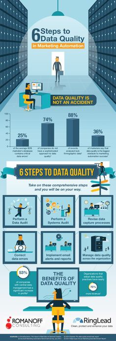 6 steps to data quality in Marketing Automation #infografia #infographic #marketing