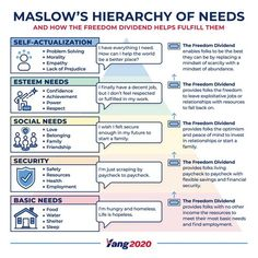 Top presidential Andrew Yang quotes, news, infographics, vids, and memes. Therapy Worksheets, Therapy Activities, Case Management Social Work, Change Management, Perception Psychology, Social Work Theories, Maslow's Hierarchy Of Needs, Self Actualization, Becoming A Teacher