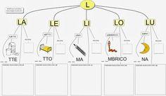 MAPPE per la SCUOLA: Lettera L