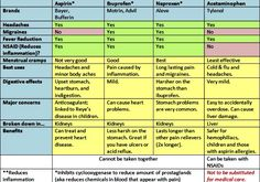 Chart of uses and comparisons for Aspirin, Ibuprofen, Naprosen, and Acetominophen/Tylenol.