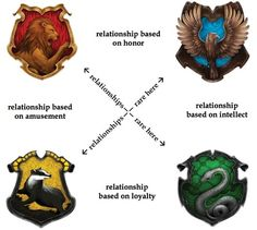 So pufflings, this is my theory on Hogwarts friendships. Now please realize that of course there are exceptions to everything; this is just what I think tends to happen. Send me feedback to your heart's content :). (forgive my non-existent graphics skills) --> seems pretty accurate!