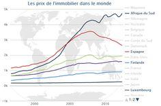 Evolution Prix de l'immobilier dans le monde