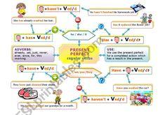 PRESENT PERFECT MIND MAP worksheet Map Worksheets, Grammar Worksheets, Simple Mind Map, Present Perfect, Action Verbs, Verb Tenses, Irregular Verbs, Simple Minds, You Better Work