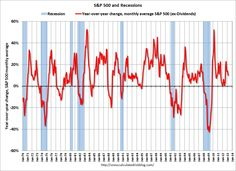 Recessions & SP 500 Year-over-year Change