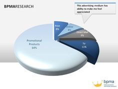 64% of respondents think that #promotionalproducts have the ability to make them feel appreciated.
