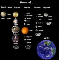 This picture compares the sizes of the moons of the different planets and with Earth.