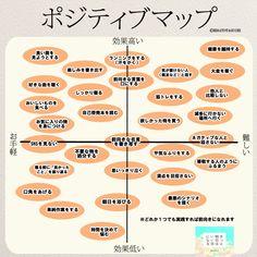 1つでも実践すれば前向きに!ポジティブマップが面白い! | 女性のホンネ川柳 オフィシャルブログ「キミのままでいい」Powered by Ameba