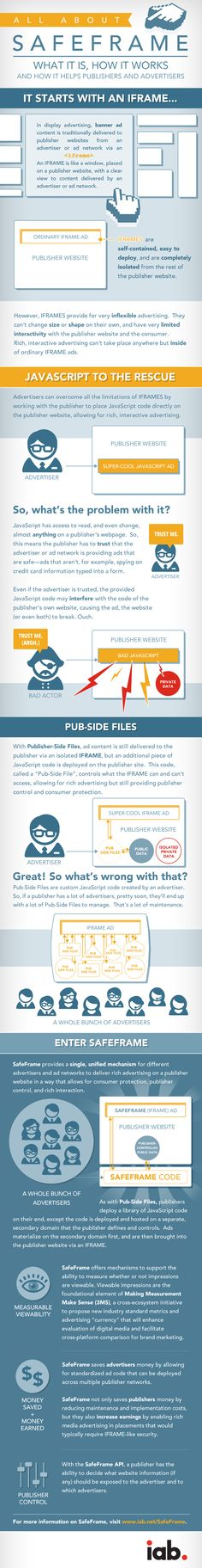 IAB SafeFrame - How to viewable impressions will do away with javascript and iframe ads.  #infographic