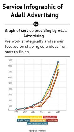 Here we share the Infographic graph of the Adall Advertising service chartered as a flow from the past to present.