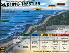 Surfing Trestles. Church, Middles, Lowers, Uppers, Cottons.