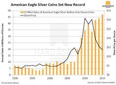 silver sales price - Google Search