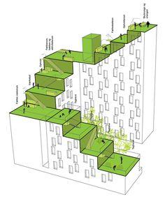 Aktive ungdomsboliger - aarhus arkitekterne Social Housing Architecture, Site Analysis Architecture, Architecture Concept Diagram, Green Architecture, Residential Architecture, Architecture Design, Urban Design Concept, Urban Design Plan, Portfolio Architect