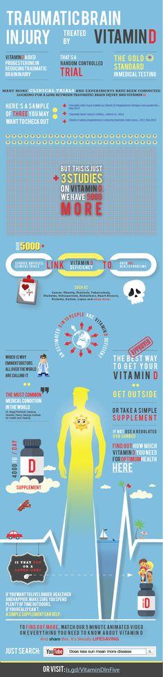 Traumatic Brain Injury Treated by Vitamin D