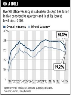 #Suburban #Chicago #office vacancy rate drops #CRE - Trend Of The Week - Crain's Chicago Business