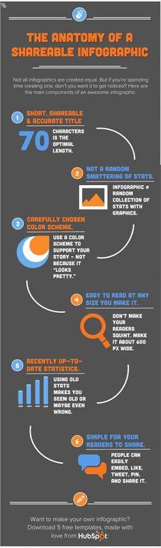 The Anatomy of a Highly Shareable Infographic via HubSpot Inbound Marketing, Marketing Digital, Business Marketing, Content Marketing, Internet Marketing, Online Marketing, Social Media Marketing, Business Entrepreneur, Social Media Trends