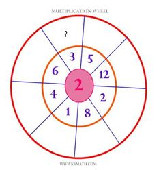 Using a Multiplication Wheel ads an interesting element to a tutoring session - and interest is half the battle!