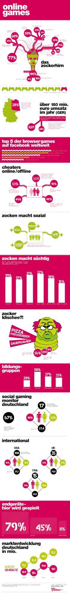 Browsergames #infografik Charts And Graphs, Online Games, Web Design, Geek Stuff, Infographics, Digital, Geeks, Gaming, Internet