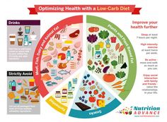 The advantages of a low carb diet. Read what is a low carb diet, what you can eat and how to start low carb living. Read all the amazing health benefits from eating low carb. | ditchthecarbs.com
