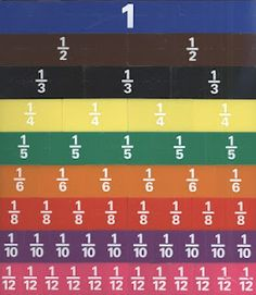 good investigation activity for equivilent fractions