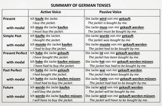 """German handouts on various grammar or vocabulary topics, some including classroom or partner activities. Also has some charts and """"cheat"""" sheets. German Grammar, German Words, Tenses Chart, Verb Tenses, Tenses Exercises, Active And Passive Voice, Grammar Chart, German Resources, Deutsch Language"""