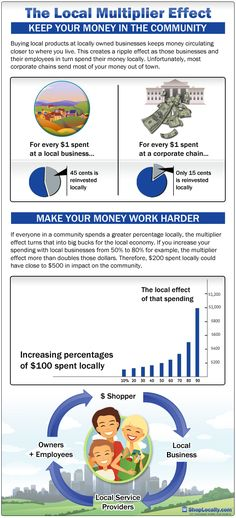 The Local Multiplier Effect - The Hidden Power of Shopping Locally